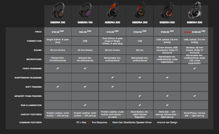 harga headset steelseries terbaru